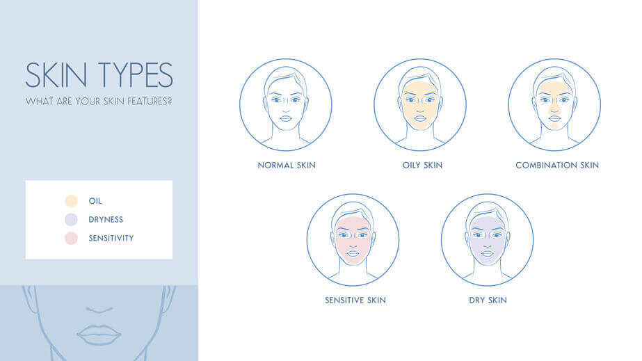 different skin types chart